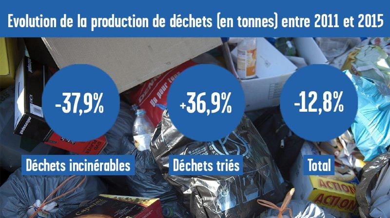 Le tri des déchets peut et doit encore être amélioré dans le canton de Neuchâtel, notamment celui des biodéchets (déchets verts).